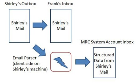 MRC workflow